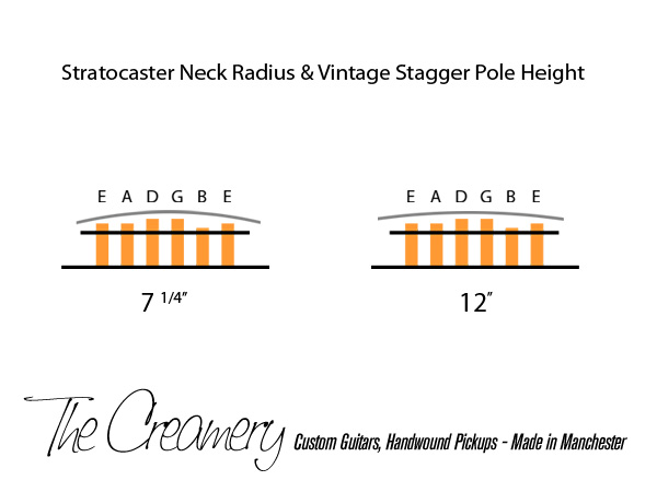 Neck Questions 7 25 Vs 9 5 Offsetguitars Com